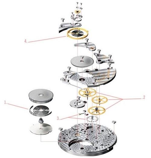 cấu tạo đồng hồ cơ